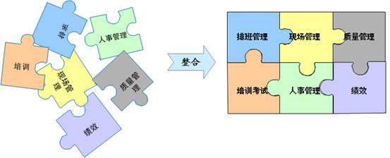呼叫中心运营管理系统